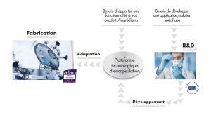 Notre offre - CREATHES fabricant de microcapsules
